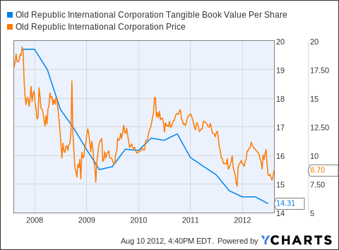ORI Tangible Book Value Per Share Chart