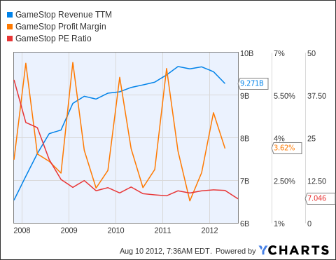 GME Revenue TTM Chart