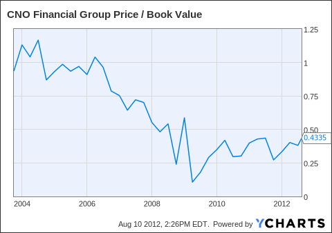 CNO Price / Book Value Chart