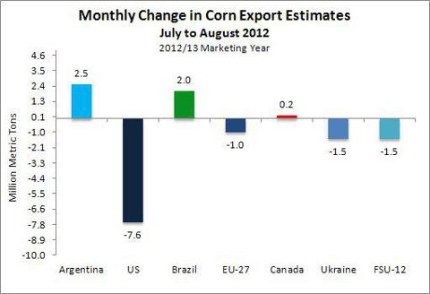 Change in estimated corn exports for 2012/13 marketing year.