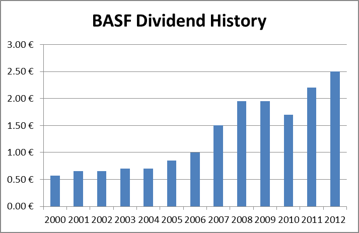 Best Dividend Yield And Growth Opportunities From Germany