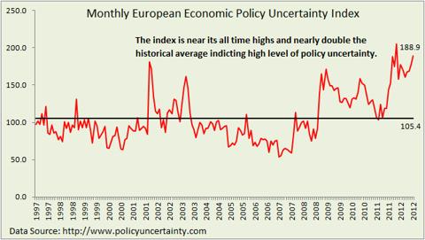 European Economic policy uncertainty index