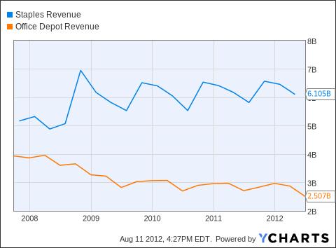 SPLS Revenue Chart