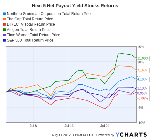 NOC Total Return Price Chart