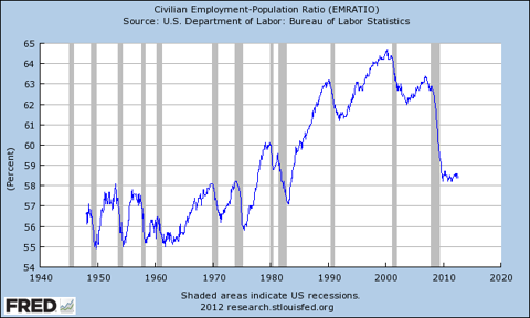 civil employment-population ratio