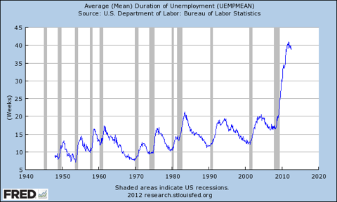 Average mean duration of unemployment