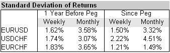 EURUSD EURCHF USDCHF Standarad Deviations of Returns
