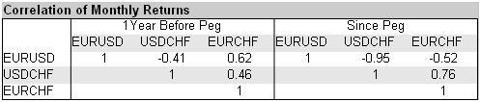 EURUSD EURCHF USDCHF Correlations of Monthly Returns