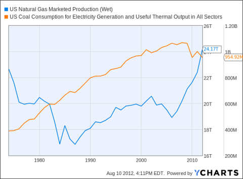 US Natural Gas Marketed Production (Wet) Chart