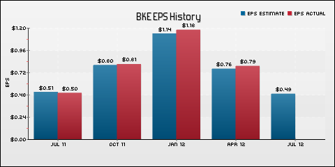 Buckle Inc. EPS Historical Results vs Estimates