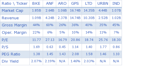 Buckle Inc. key ratio comparison with direct competitors