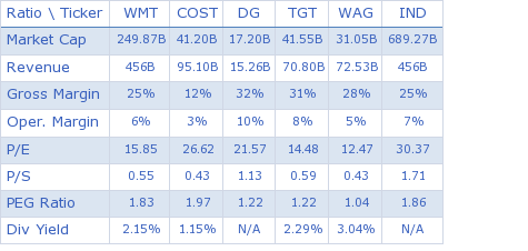 Wal-Mart Stores Inc. key ratio comparison with direct competitors