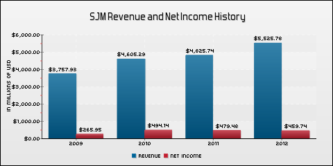 The J. M. Smucker Company Revenue and Net Income History