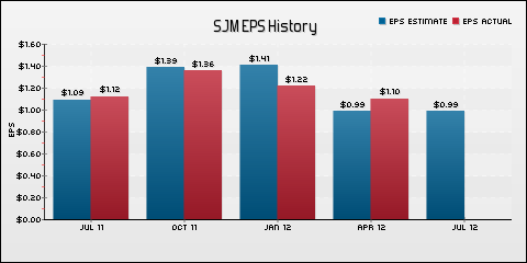 The J. M. Smucker Company EPS Historical Results vs Estimates
