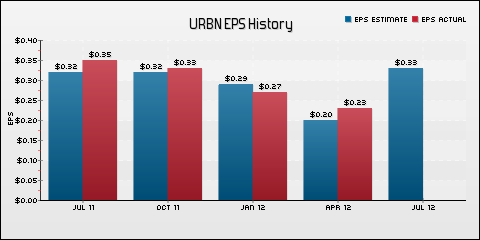 Urban Outfitters Inc. EPS Historical Results vs Estimates