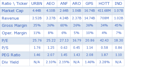 Urban Outfitters Inc. key ratio comparison with direct competitors