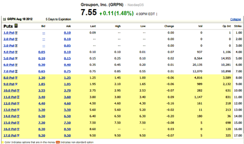 Groupon Inc. Stock Options Put Calendar Strik Price 7.00