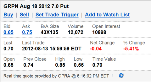 Groupon Inc. August 18, 2012 7.00 Strike Price, Put Contract