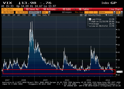 VIX over past 5 years