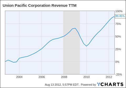 UNP Revenue TTM Chart