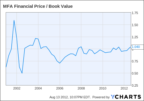 MFA Price / Book Value Chart