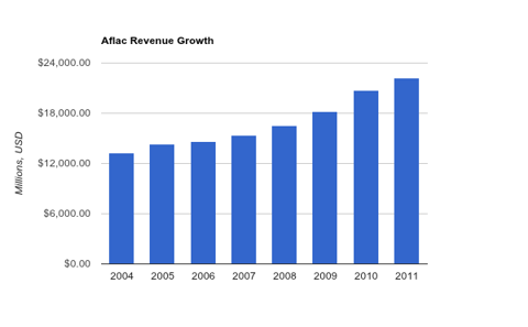 Aflac Revenue Chart