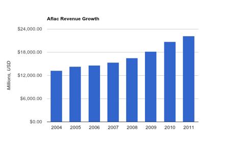 Aflac Revenue Chart