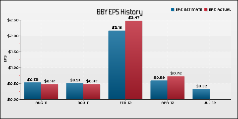 Best Buy Co. Inc. EPS Historical Results vs Estimates