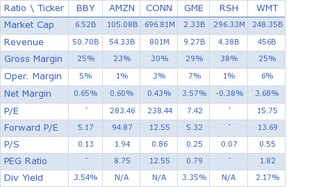 Best Buy Co. Inc. key ratio comparison with direct competitors