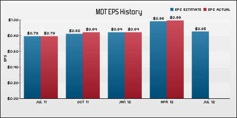 Medtronic, Inc. EPS Historical Results vs Estimates
