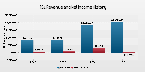 Trina Solar Limited Revenue and Net Income History