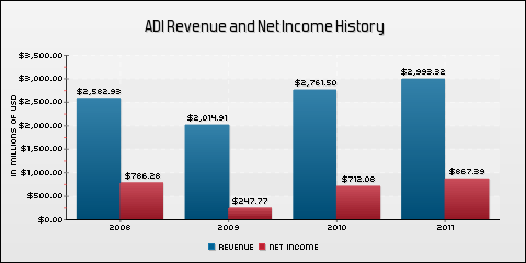 Analog Devices, Inc. Revenue and Net Income History