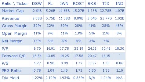 DSW Inc. key ratio comparison with direct competitors