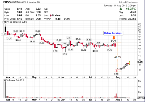 CafePress PRSS Before and After Second Quarter Earnings