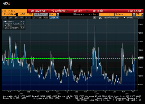VIX from 2004 until 2007