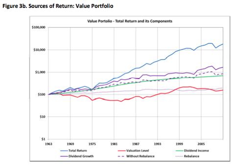 Value Portfolio