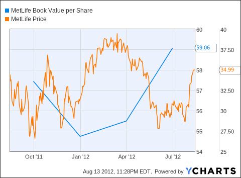 MET Book Value per Share Chart