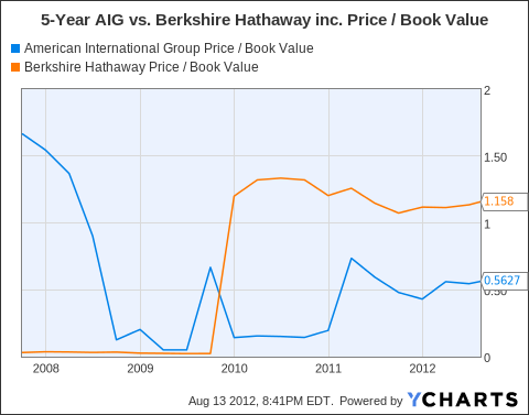 AIG Price / Book Value Chart