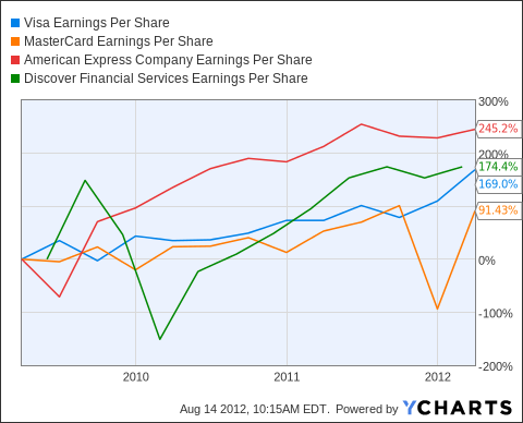 V Earnings Per Share Chart