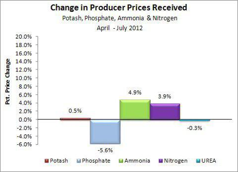 Fertilizer Price Changes April-July 2012