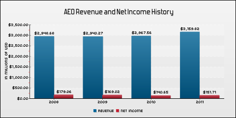 American Eagle Outfitters, Inc. Revenue and Net Income History
