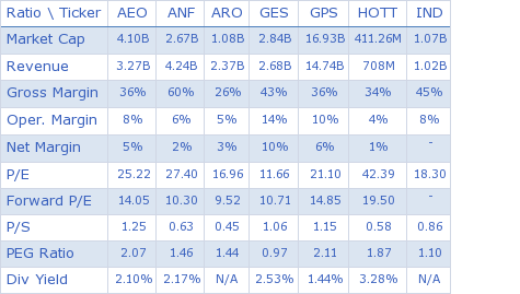 American Eagle Outfitters, Inc. key ratio comparison with direct competitors