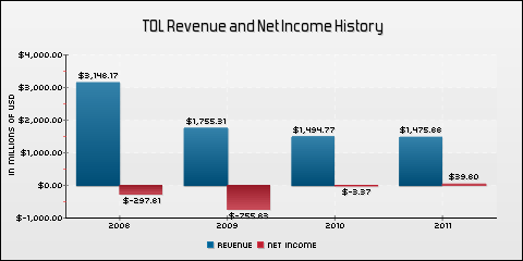 Toll Brothers Inc. Revenue and Net Income History
