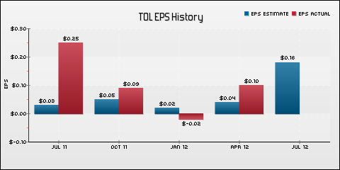 Toll Brothers Inc. EPS Historical Results vs Estimates
