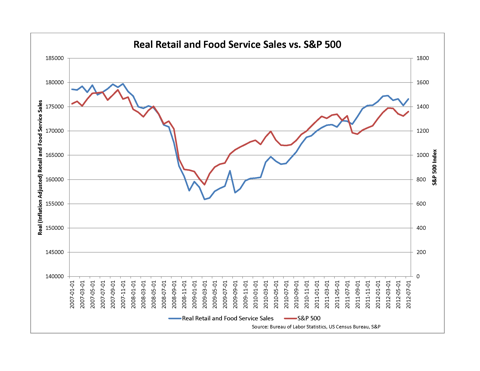 Inflation-adjusted Retail and Food Service Sales versus S&P 500
