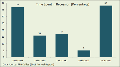 Time spent in recession (United States)