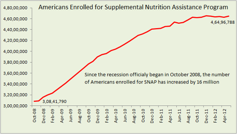Americans enrolled for SNAP
