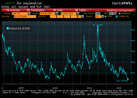 SLV implied volatility