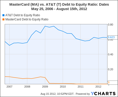 T Debt to Equity Ratio Chart