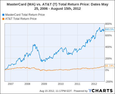 MA Total Return Price Chart